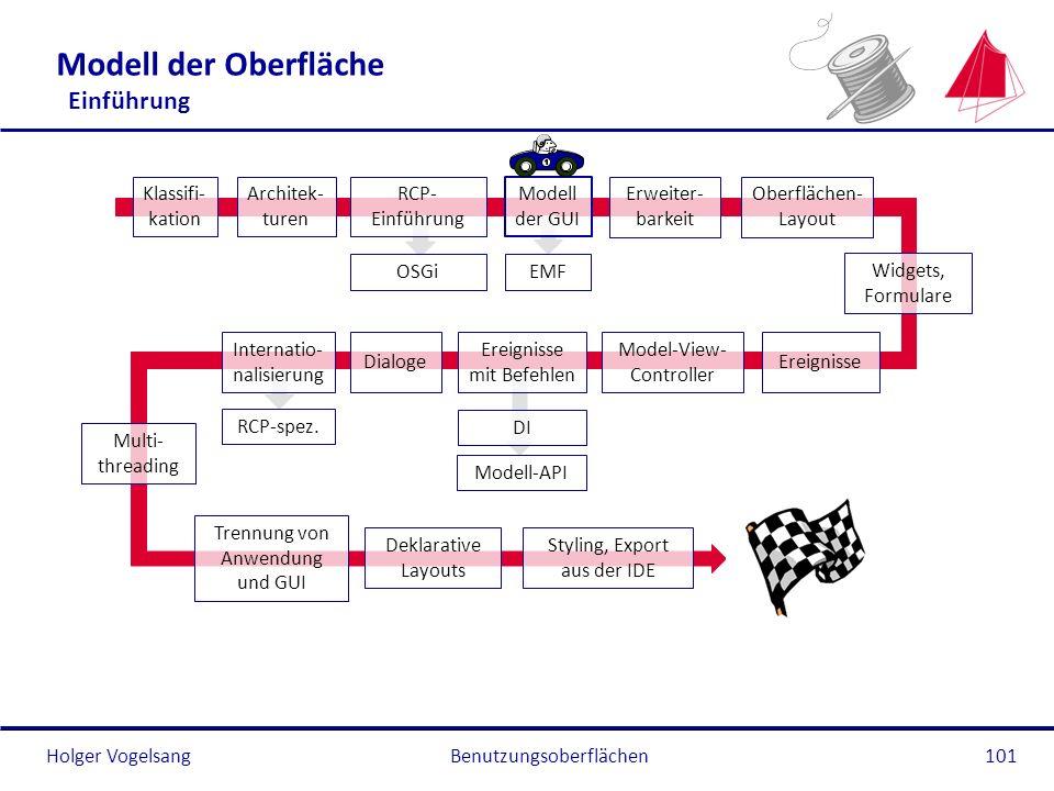 Holger Vogelsang Modell der Oberfläche Einführung Benutzungsoberflächen101 Klassifi- kation Architek- turen RCP- Einführung OSGi Modell der GUI EMF Ob