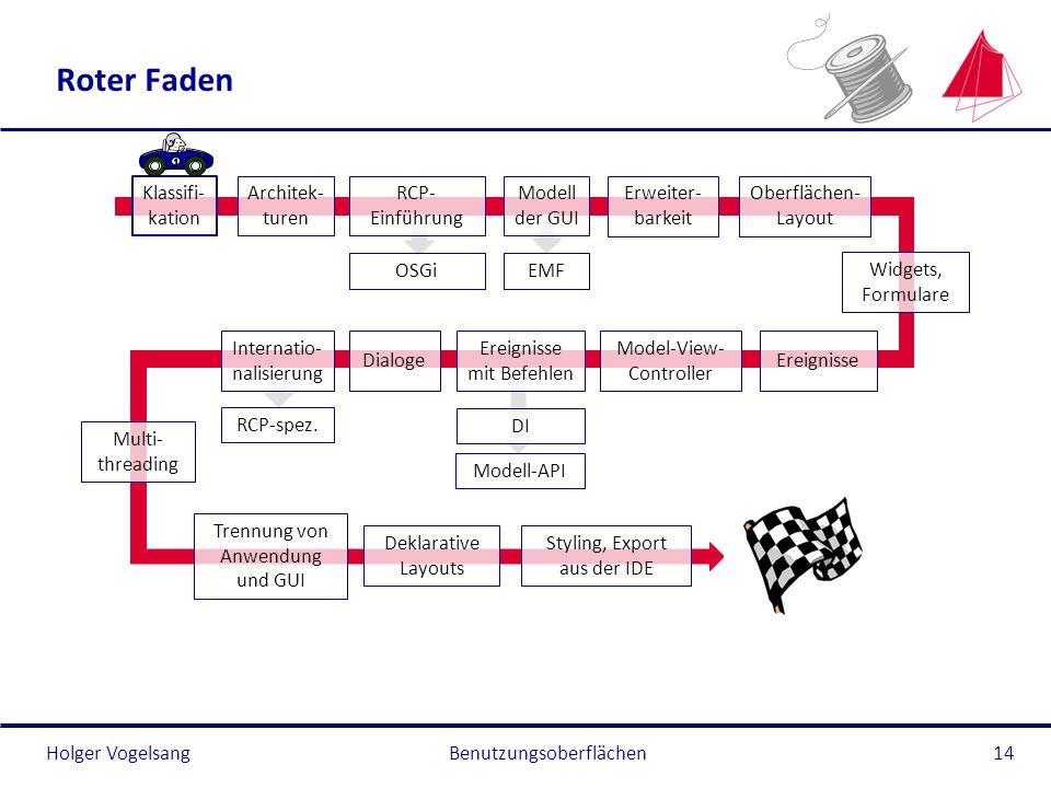 Holger Vogelsang Roter Faden Benutzungsoberflächen14 Klassifi- kation Architek- turen RCP- Einführung OSGi Modell der GUI EMF Oberflächen- Layout Erei