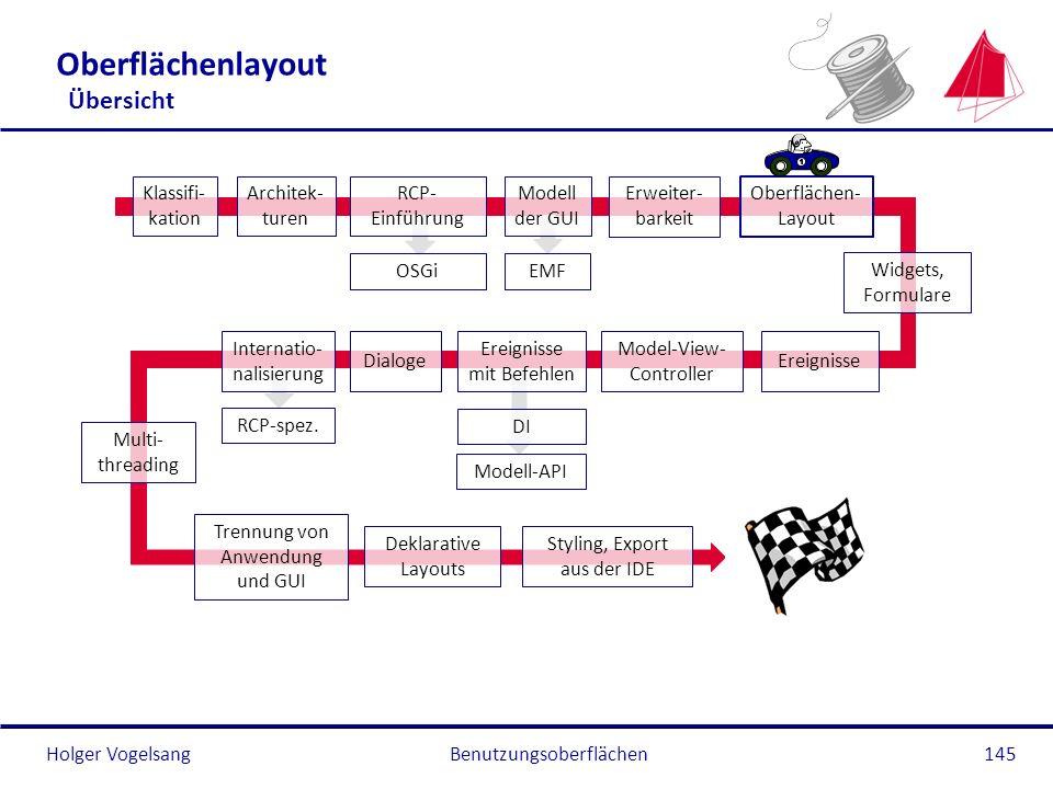 Holger Vogelsang Oberflächenlayout Übersicht Benutzungsoberflächen145 Klassifi- kation Architek- turen RCP- Einführung OSGi Modell der GUI EMF Oberflä