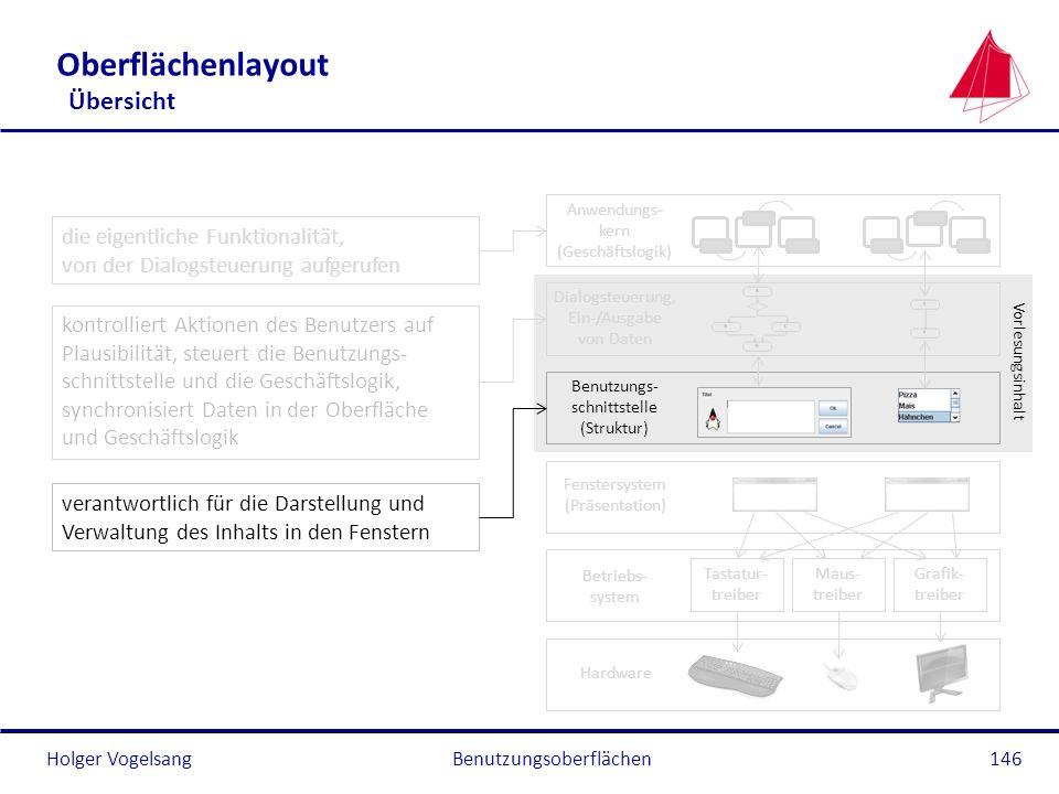 Holger Vogelsang Oberflächenlayout Übersicht Benutzungsoberflächen146 Anwendungs- kern (Geschäftslogik) Dialogsteuerung, Ein-/Ausgabe von Daten Benutz