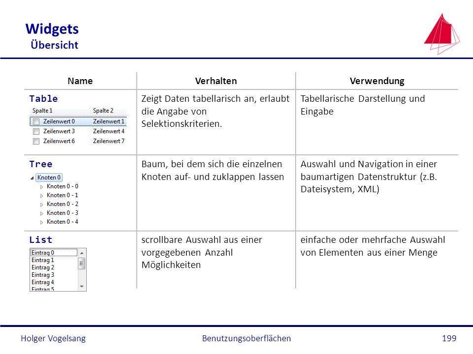 Holger VogelsangBenutzungsoberflächen199 Widgets Übersicht NameVerhaltenVerwendung Table Zeigt Daten tabellarisch an, erlaubt die Angabe von Selektion