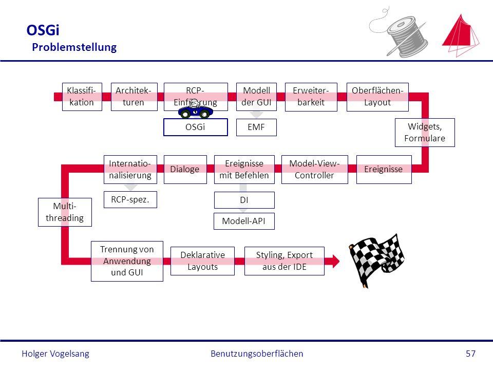 Holger Vogelsang OSGi Problemstellung Benutzungsoberflächen57 Klassifi- kation Architek- turen RCP- Einführung OSGi Modell der GUI EMF Oberflächen- La