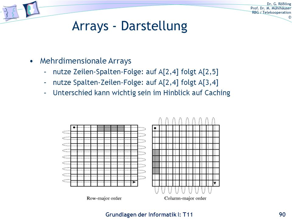 Dr. G. Rößling Prof. Dr. M. Mühlhäuser RBG / Telekooperation © Grundlagen der Informatik I: T11 Arrays - Darstellung Mehrdimensionale Arrays –nutze Ze