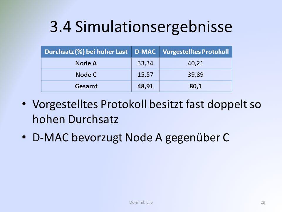 3.4 Simulationsergebnisse Durchsatz (%) bei hoher LastD-MACVorgestelltes Protokoll Node A33,3440,21 Node C15,5739,89 Gesamt48,9180,1 Dominik Erb29 Vor