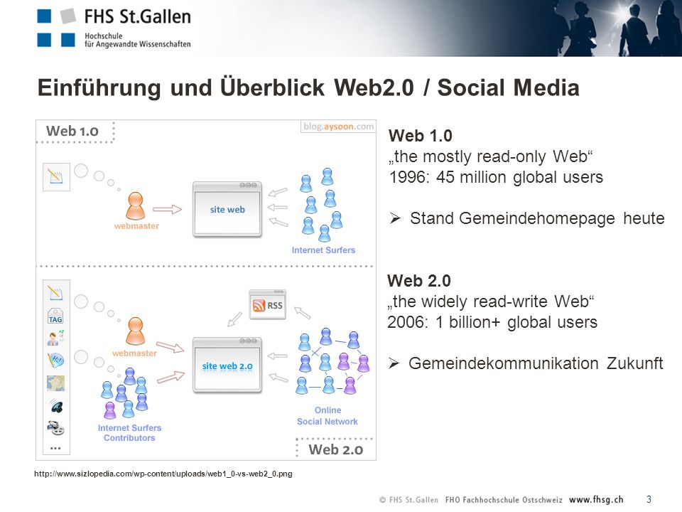 Einführung und Überblick Web2.0 / Social Media 3 http://www.sizlopedia.com/wp-content/uploads/web1_0-vs-web2_0.png Web 1.0 the mostly read-only Web 1996: 45 million global users Stand Gemeindehomepage heute Web 2.0 the widely read-write Web 2006: 1 billion+ global users Gemeindekommunikation Zukunft