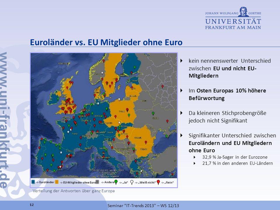 Euroländer vs. EU Mitglieder ohne Euro -> Ja-> Weiß nicht-> Nein -> Euroländer -> EU-Mitglieder ohne Euro -> Andere kein nennenswerter Unterschied zwi