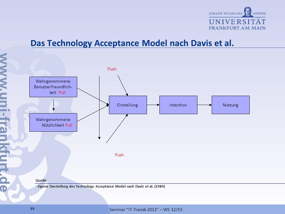 Das Technology Acceptance Model nach Davis et al. Quelle: - Eigene Darstellung des Technology Acceptance Model nach Davis et al. (1989) Einstellung Wa