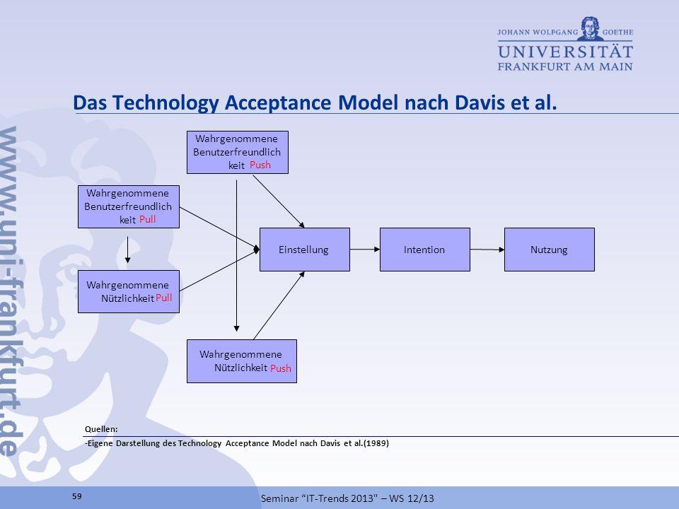 Das Technology Acceptance Model nach Davis et al. Quellen: -Eigene Darstellung des Technology Acceptance Model nach Davis et al.(1989) Einstellung Wah