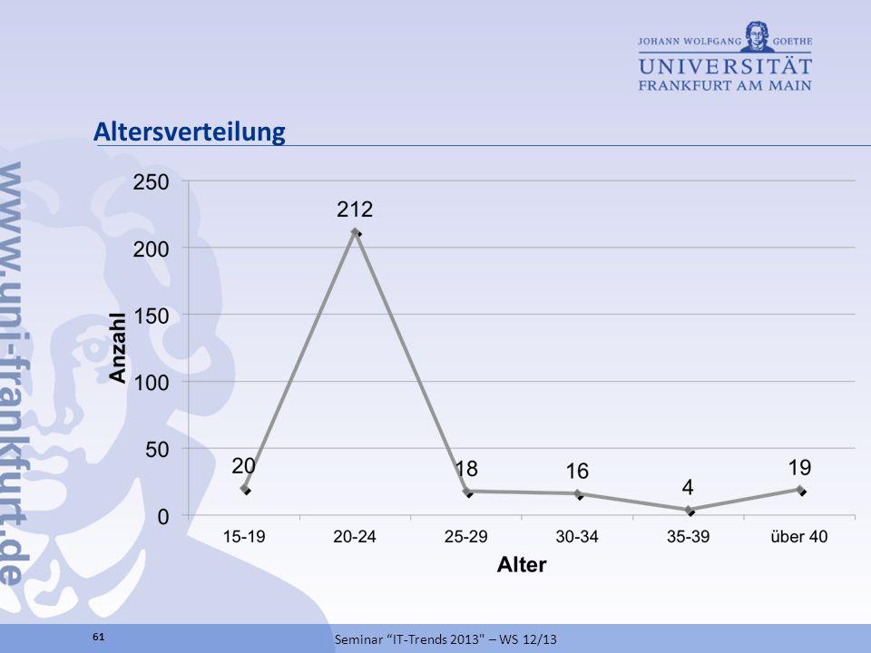Altersverteilung Seminar IT-Trends 2013