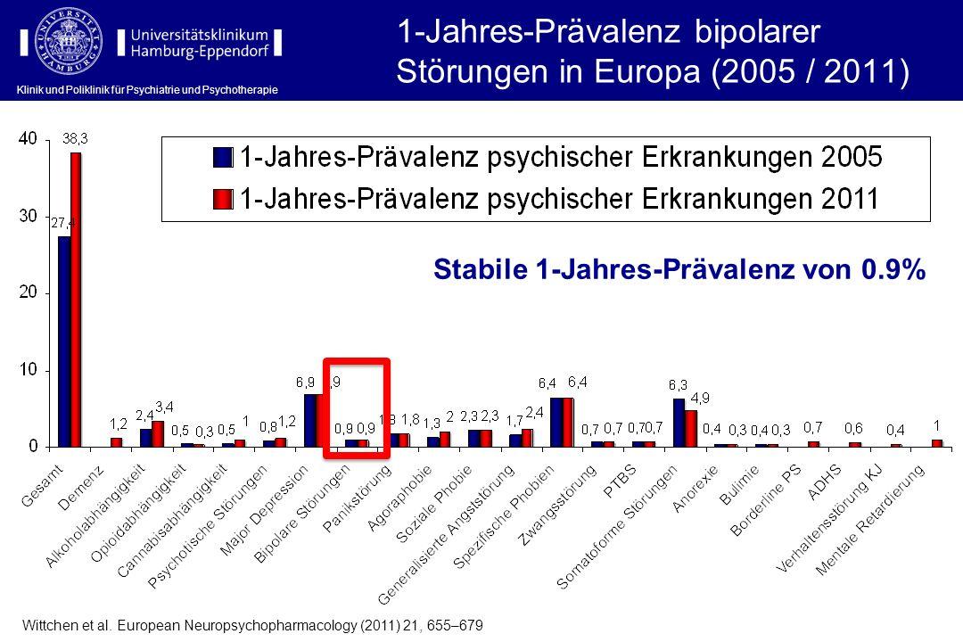 1-Jahres-Prävalenz bipolarer Störungen in Europa (2005 / 2011) Wittchen et al. European Neuropsychopharmacology (2011) 21, 655–679 Stabile 1-Jahres-Pr