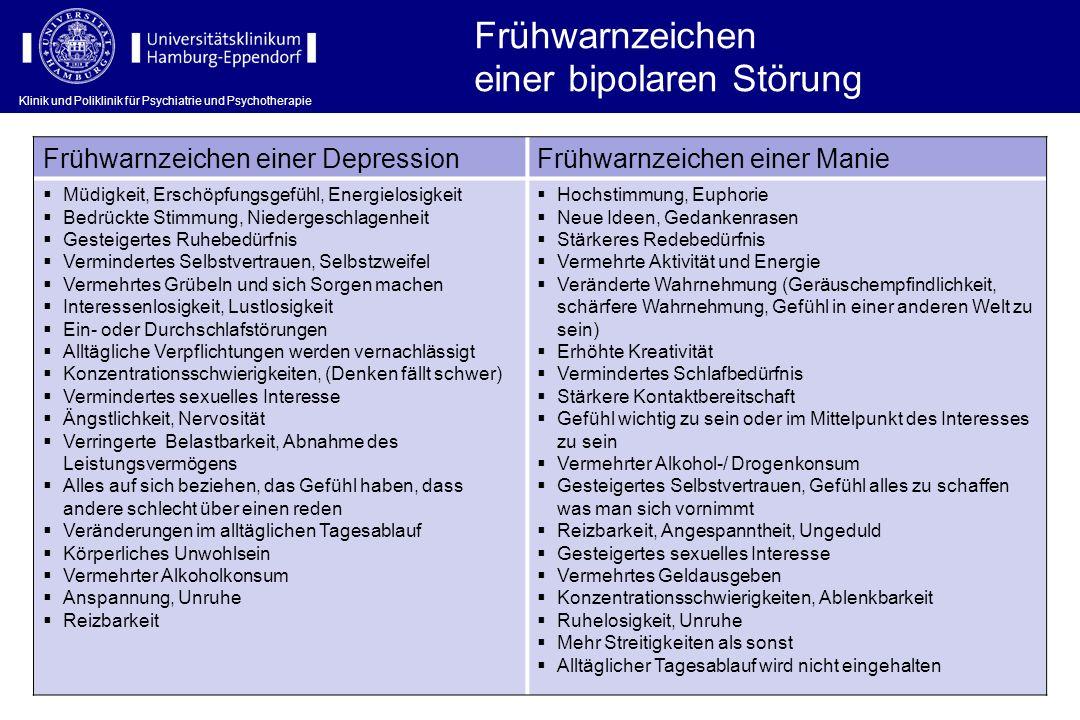 Frühwarnzeichen einer bipolaren Störung Frühwarnzeichen einer DepressionFrühwarnzeichen einer Manie Müdigkeit, Erschöpfungsgefühl, Energielosigkeit Be
