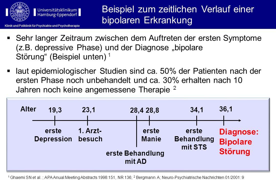 Klinik und Poliklinik für Psychiatrie und Psychotherapie Beispiel zum zeitlichen Verlauf einer bipolaren Erkrankung erste Depression 23,1 1. Arzt- bes