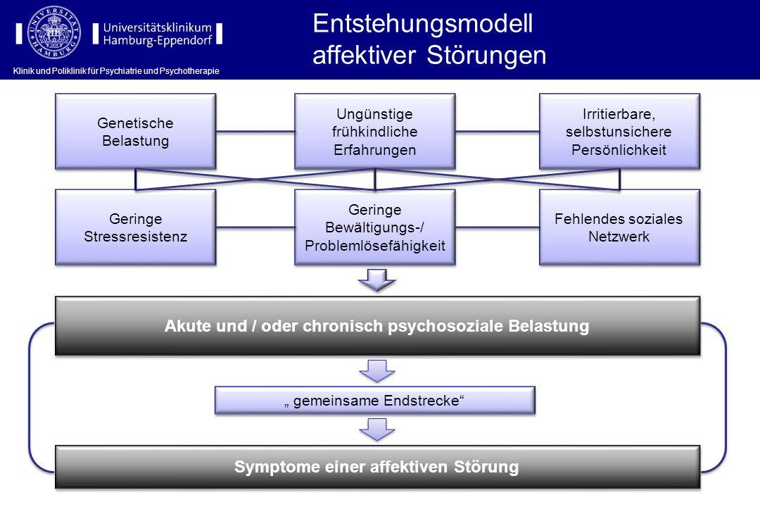 Entstehungsmodell affektiver Störungen Genetische Belastung Ungünstige frühkindliche Erfahrungen Irritierbare, selbstunsichere Persönlichkeit Geringe