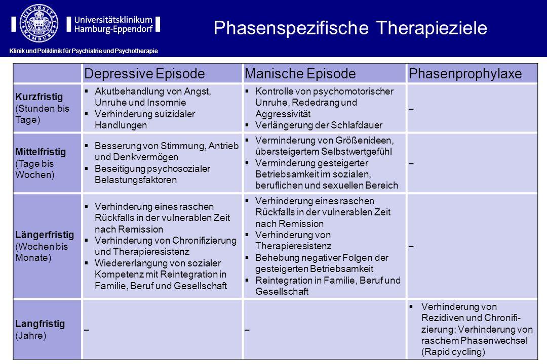 Klinik und Poliklinik für Psychiatrie und Psychotherapie Depressive EpisodeManische EpisodePhasenprophylaxe Kurzfristig (Stunden bis Tage) Akutbehandl