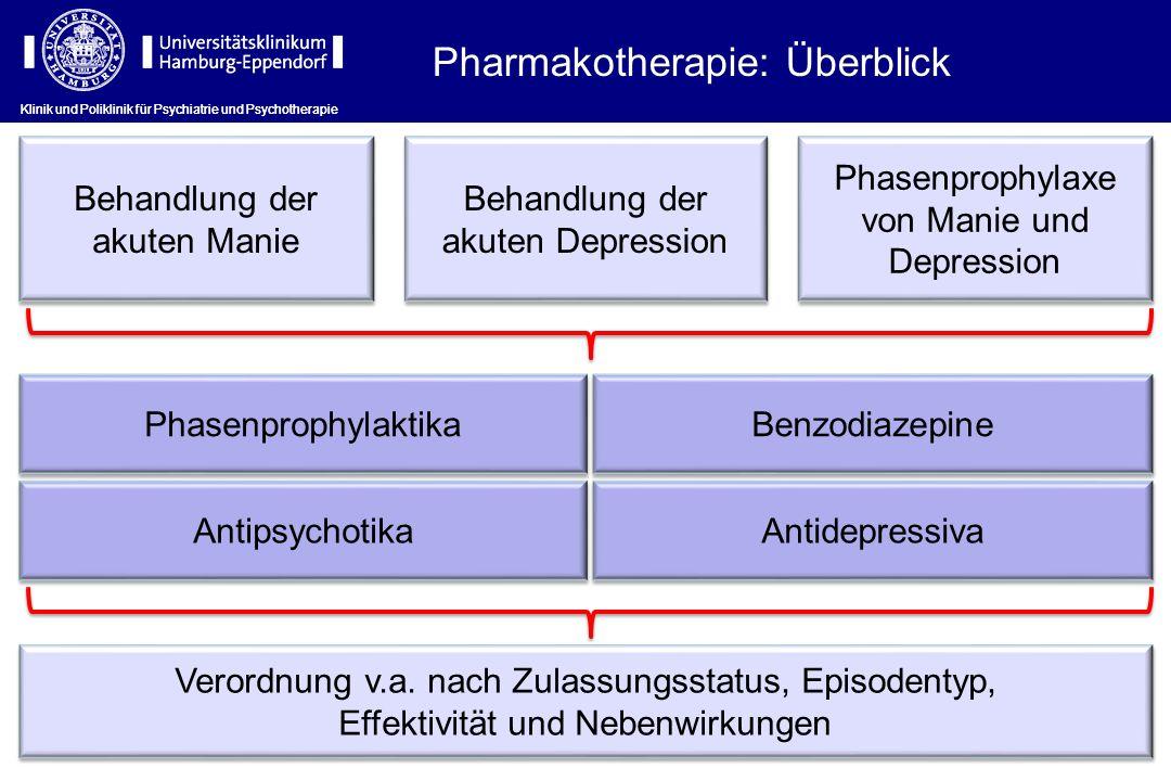 Pharmakotherapie: Überblick Behandlung der akuten Manie Phasenprophylaxe von Manie und Depression Behandlung der akuten Depression Benzodiazepine Anti