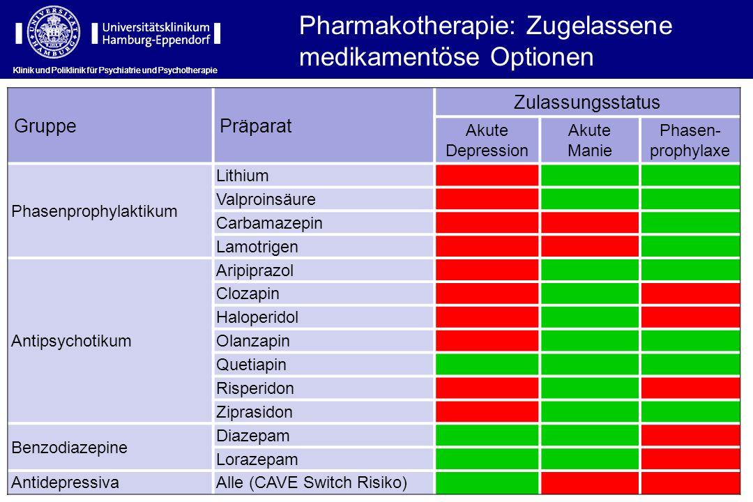 Klinik und Poliklinik für Psychiatrie und Psychotherapie Pharmakotherapie: Zugelassene medikamentöse Optionen GruppePräparat Zulassungsstatus Akute De