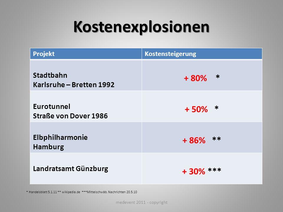 Kostenexplosionen ProjektKostensteigerung Stadtbahn Karlsruhe – Bretten 1992 + 80% * Eurotunnel Straße von Dover 1986 + 50% * Elbphilharmonie Hamburg