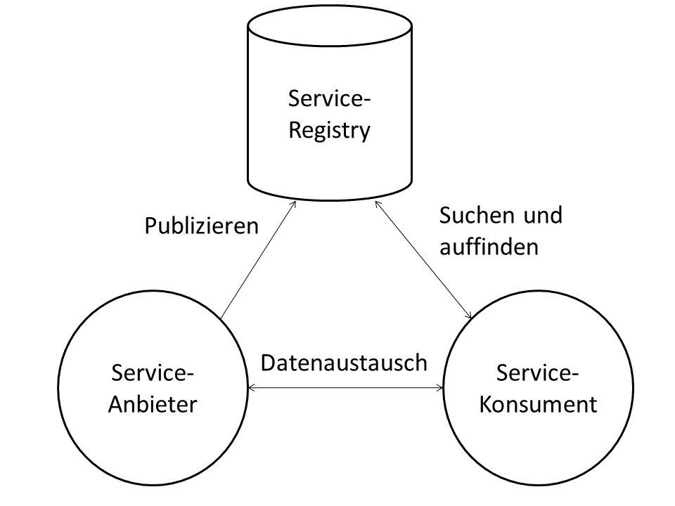 Service- Anbieter Service- Konsument Service- Registry Publizieren Suchen und auffinden Datenaustausch
