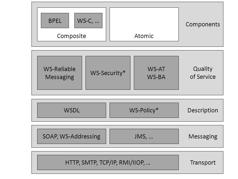 Transport Messaging Description Quality of Service Components HTTP, SMTP, TCP/IP, RMI/IIOP, … SOAP, WS-AddressingJMS, … WSDLWS-Policy* WS-Reliable Messaging WS-Security* WS-AT WS-BA CompositeAtomic BPELWS-C, …