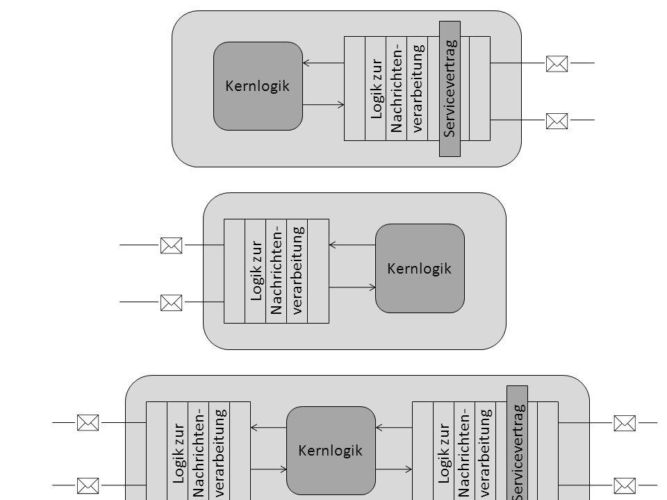 Kernlogik Logik zur Nachrichten- verarbeitung Servicevertrag Kernlogik Logik zur Nachrichten- verarbeitung Kernlogik Logik zur Nachrichten- verarbeitung Logik zur Nachrichten- verarbeitung Servicevertrag