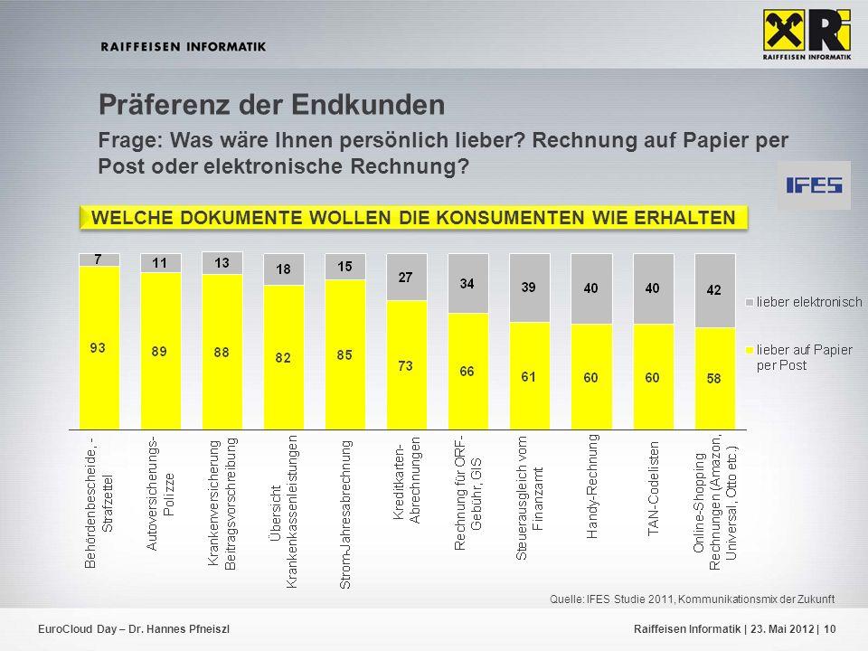 EuroCloud Day – Dr. Hannes PfneiszlRaiffeisen Informatik | 23. Mai 2012 |10 Präferenz der Endkunden Frage: Was wäre Ihnen persönlich lieber? Rechnung