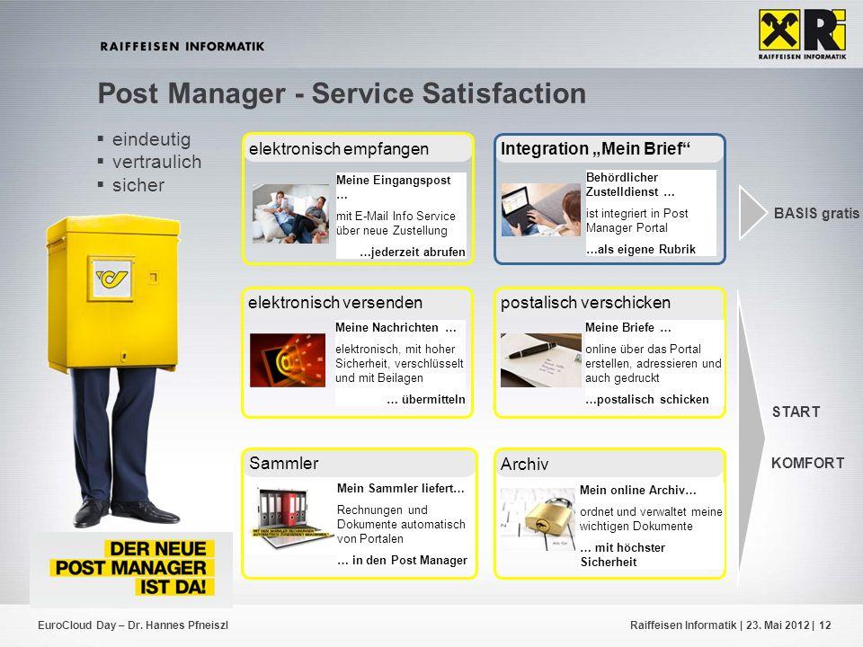 EuroCloud Day – Dr. Hannes PfneiszlRaiffeisen Informatik | 23. Mai 2012 |12 Post Manager - Service Satisfaction START KOMFORT BASIS gratis Sammler Mei