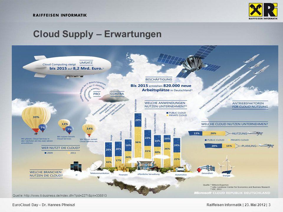 EuroCloud Day – Dr. Hannes PfneiszlRaiffeisen Informatik | 23. Mai 2012 |3 Cloud Supply – Erwartungen Quelle: http://www.it-business.de/index.cfm?pid=