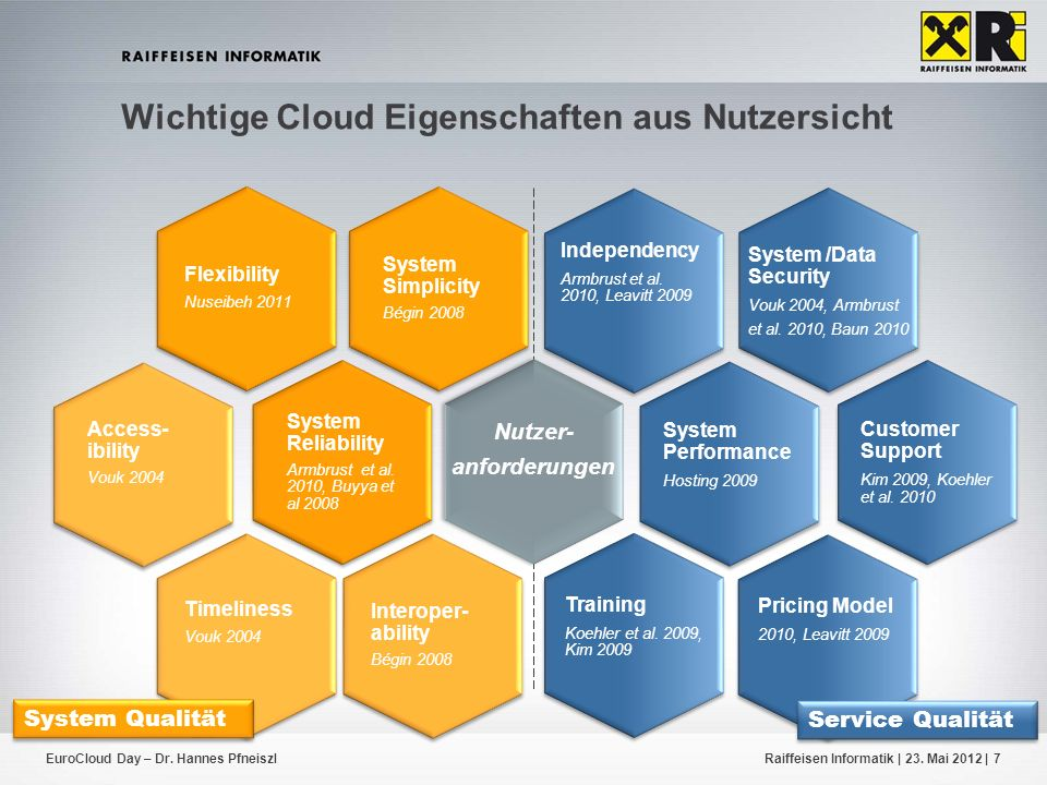 EuroCloud Day – Dr. Hannes PfneiszlRaiffeisen Informatik | 23. Mai 2012 |7 System Simplicity Bégin 2008 Flexibility Nuseibeh 2011 System Reliability A