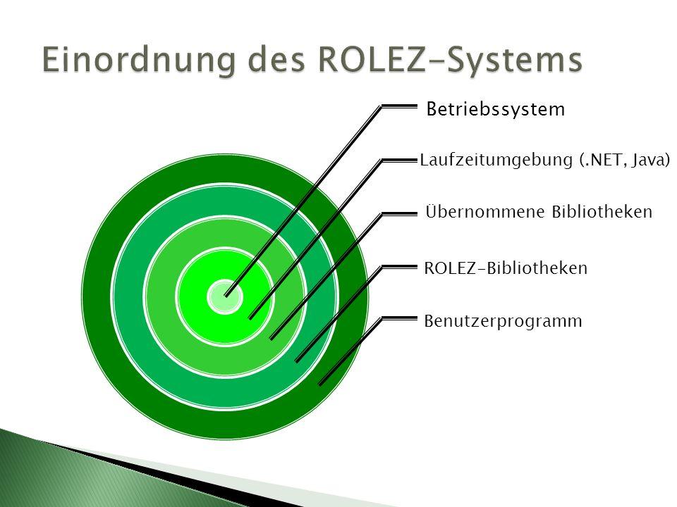Betriebssystem Laufzeitumgebung (.NET, Java) Übernommene Bibliotheken ROLEZ-Bibliotheken Benutzerprogramm