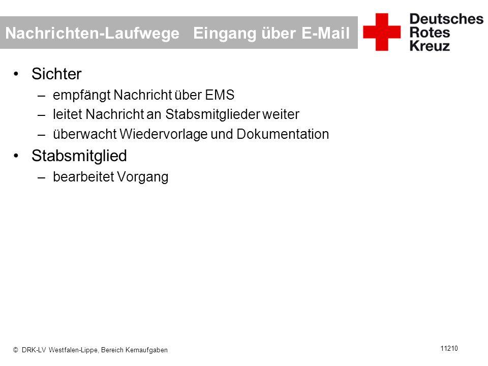 © DRK-LV Westfalen-Lippe, Bereich Kernaufgaben 11210 Nachrichten-Laufwege Eingang über E-Mail Sichter –empfängt Nachricht über EMS –leitet Nachricht a