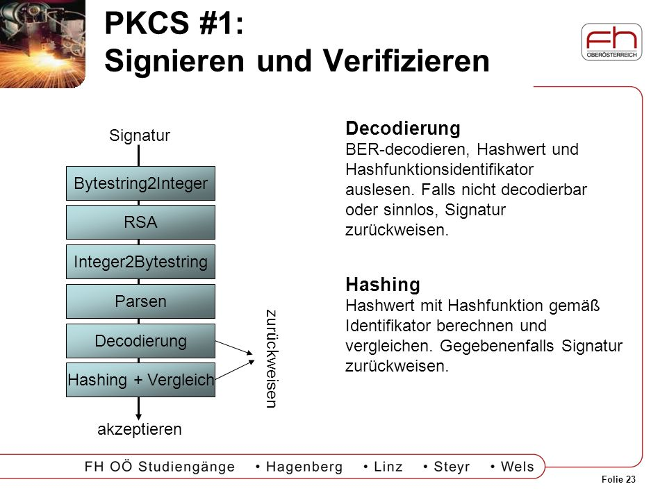 Folie 23 PKCS #1: Signieren und Verifizieren Decodierung BER-decodieren, Hashwert und Hashfunktionsidentifikator auslesen. Falls nicht decodierbar ode