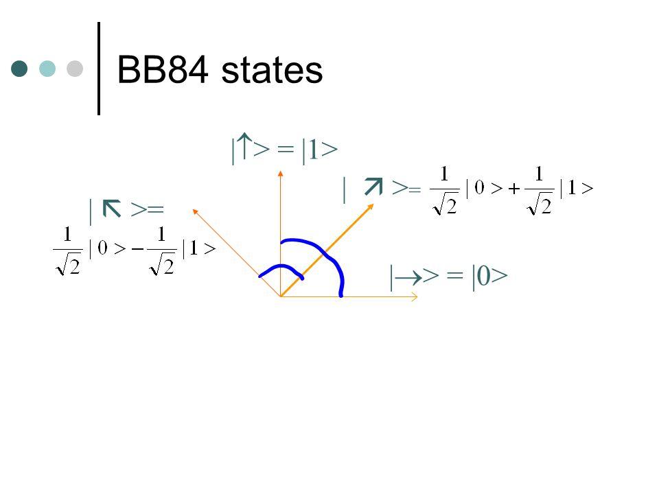 BB84 states | > = |1> | > = |0> | > =