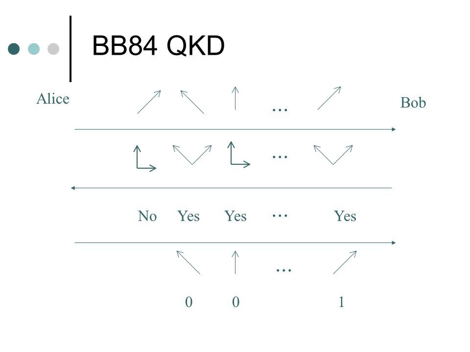 BB84 QKD... NoYes... 001 Alice Bob