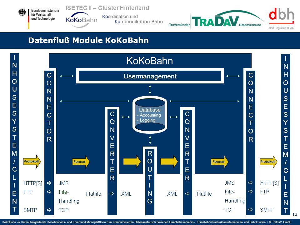 KoKoBahn Hafenübergreifende Koordinations- und Kommunikationsplattform zum standardisierten Datenaustausch zwischen Eisenbahnverkehrs-, Eisenbahninfrastrukturunternehmen und Bahnkunden | © TraDaV GmbH ISETEC II – Cluster Hinterland Datenfluß Module KoKoBahn 13 KoKoBahn Database Accounting Logging ROUTINGROUTING Usermanagement INHOUSESYSTEM/CLIENTINHOUSESYSTEM/CLIENT CONNECTORCONNECTOR HTTP[S] JMS FTP File- Handling SMTP TCP CONVERTERCONVERTER Flatfile XML CONVERTERCONVERTER XML Flatfile CONNECTORCONNECTOR JMS HTTP[S] File- FTP Handling TCP SMTP INHOUSESYSTEM/CLIENTINHOUSESYSTEM/CLIENT Format Format Protokoll Protokoll
