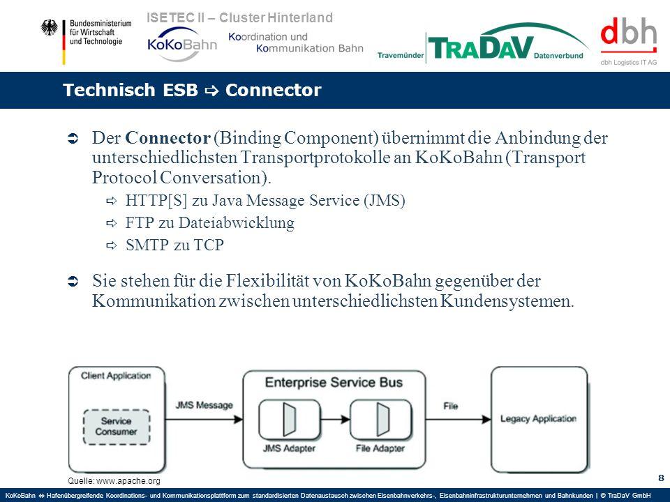 KoKoBahn Hafenübergreifende Koordinations- und Kommunikationsplattform zum standardisierten Datenaustausch zwischen Eisenbahnverkehrs-, Eisenbahninfra