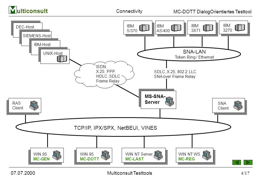 ulticonsult MC-DOTT DialogOrientiertes Testtool 07.07.2000Multiconsult Testtools4/17 Connectivity DEC-Host SIEMENS-Host IBM-Host TCP/IP, IPX/SPX, NetBEUI, VINES RAS Client WIN 95 MC-GEN WIN 95 MC-DOTT WIN NT Server MC-LAST WIN NT WS MC-REG SNA Client UNIX-Host MS-SNA- Server IBM 3270 IBM 3X71 IBM AS/400 IBM S/370 ISDN, X.25, PPP, HDLC, SDLC Frame Relay SNA-LAN Token Ring / Ethernet SDLC, X.25, 802.2 LLC SNA over Frame Relay