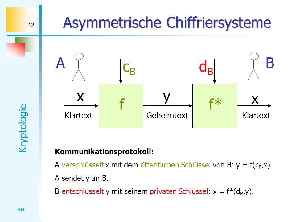 KB Kryptologie 12 Asymmetrische Chiffriersysteme cBcB ff* dBdB x x y Klartext Geheimtext BA Kommunikationsprotokoll: A verschlüsselt x mit dem öffentl