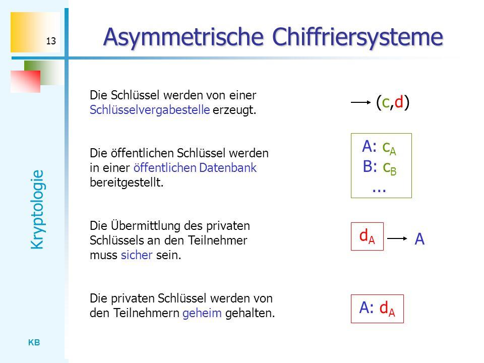 KB Kryptologie 13 Asymmetrische Chiffriersysteme (c,d)(c,d) A: d A A: c A Die Schlüssel werden von einer Schlüsselvergabestelle erzeugt. Die öffentlic