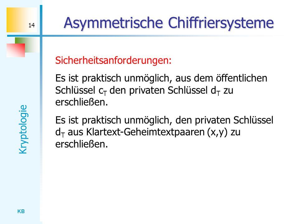 KB Kryptologie 14 Asymmetrische Chiffriersysteme Sicherheitsanforderungen: Es ist praktisch unmöglich, aus dem öffentlichen Schlüssel c T den privaten