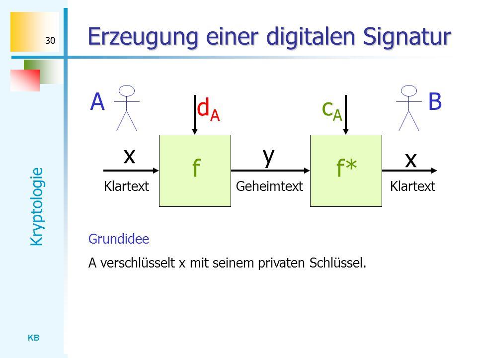 KB Kryptologie 30 Erzeugung einer digitalen Signatur dAdA ff* cAcA x x y Klartext Geheimtext BA Grundidee A verschlüsselt x mit seinem privaten Schlüs