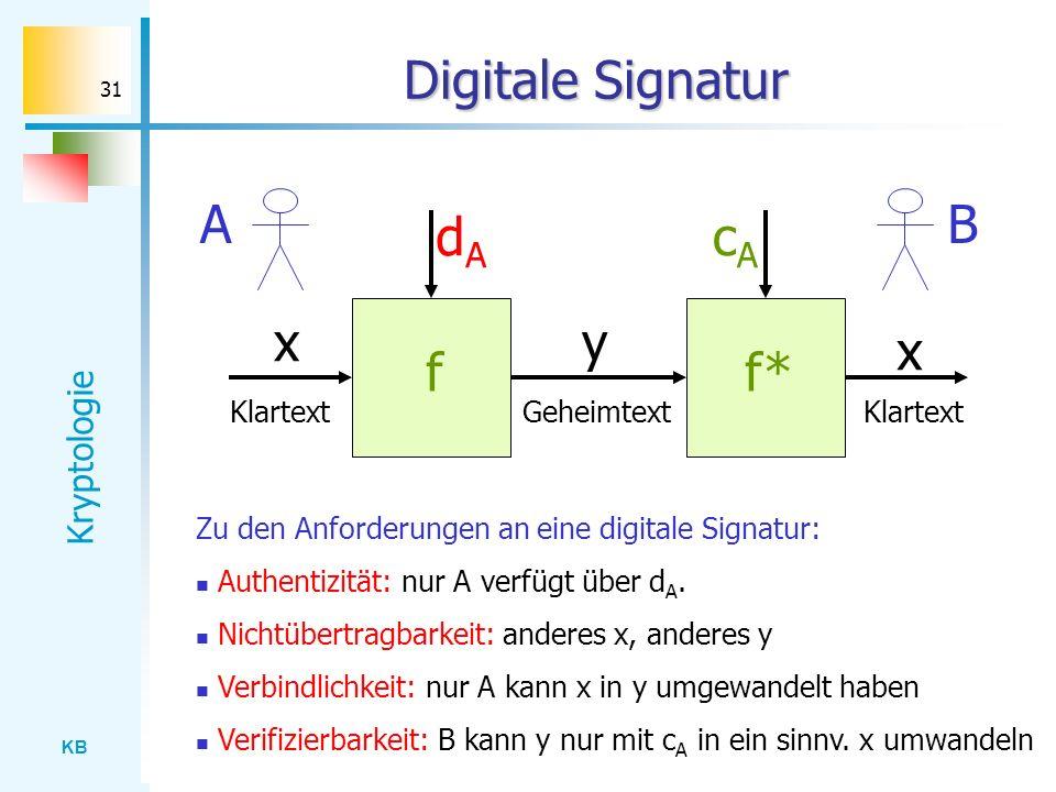 KB Kryptologie 31 Digitale Signatur dAdA ff* cAcA x x y Klartext Geheimtext BA Zu den Anforderungen an eine digitale Signatur: Authentizität: nur A ve