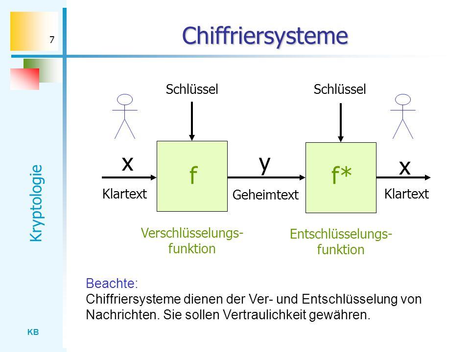KB Kryptologie 7 Chiffriersysteme x Klartext y Geheimtext Schlüssel f Verschlüsselungs- funktion x Klartext Schlüssel f* Entschlüsselungs- funktion Be