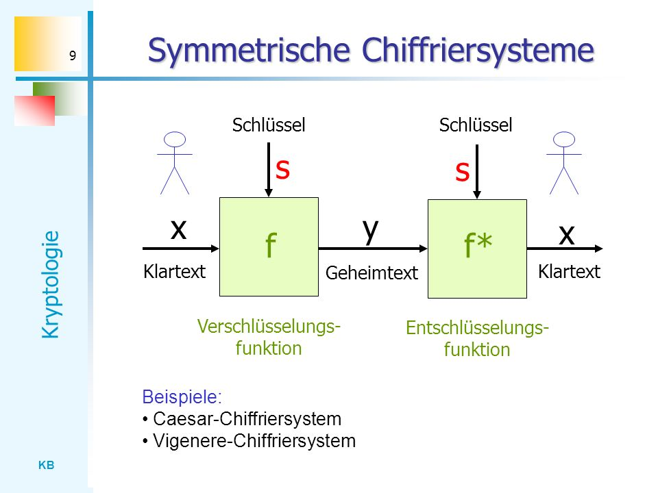 KB Kryptologie 9 Symmetrische Chiffriersysteme x Klartext Beispiele: Caesar-Chiffriersystem Vigenere-Chiffriersystem s y Geheimtext Schlüssel f Versch