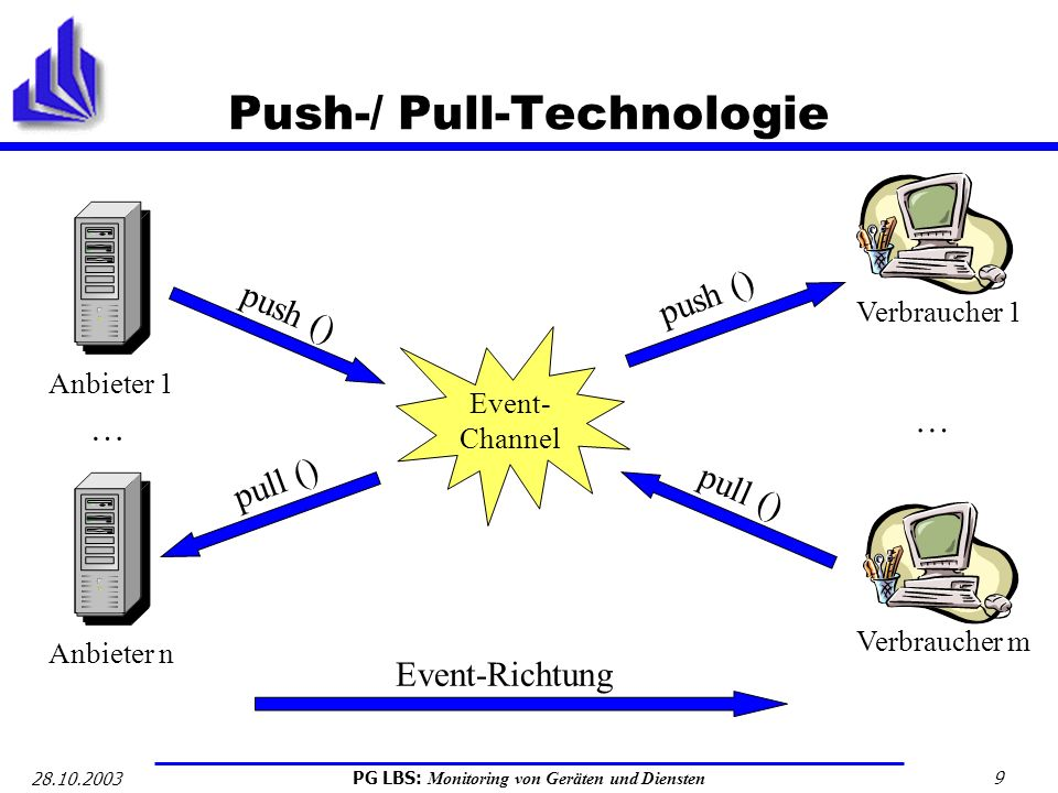 PG LBS: Monitoring von Geräten und Diensten 9 28.10.2003 Push-/ Pull-Technologie Anbieter 1 Event- Channel Verbraucher 1 Anbieter n … Verbraucher m …