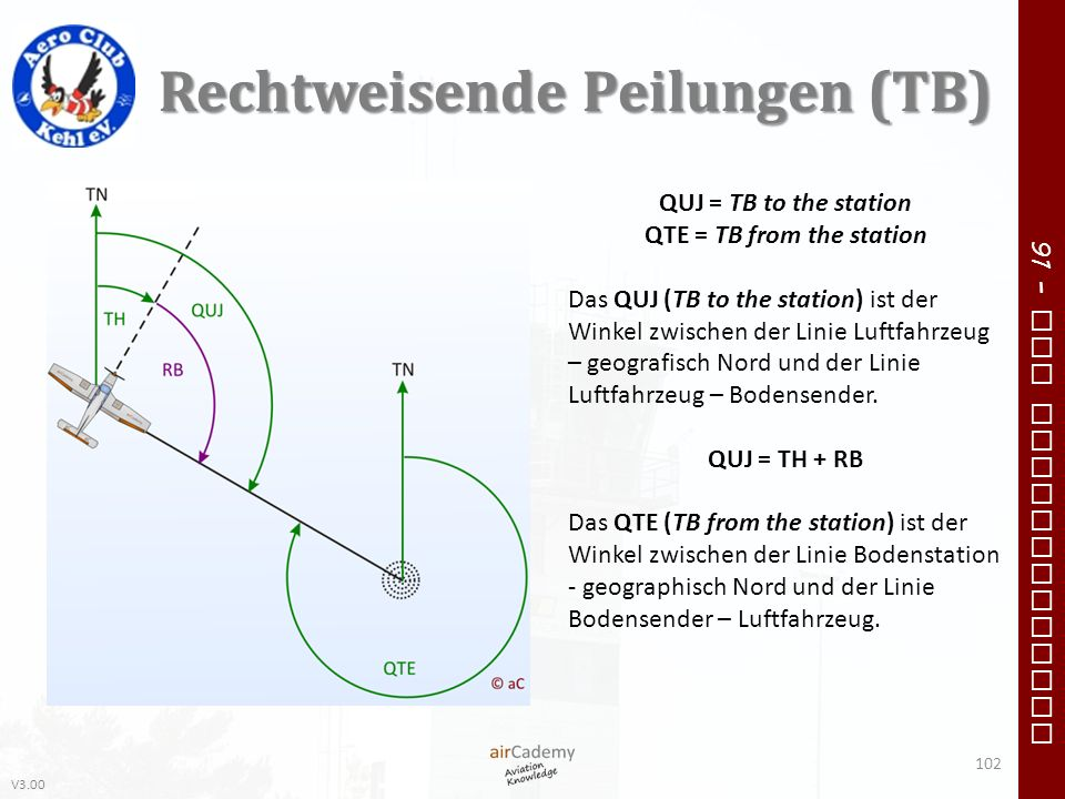 V3.00 91 – VFR Communication Rechtweisende Peilungen (TB) QUJ = TB to the station QTE = TB from the station Das QUJ (TB to the station) ist der Winkel