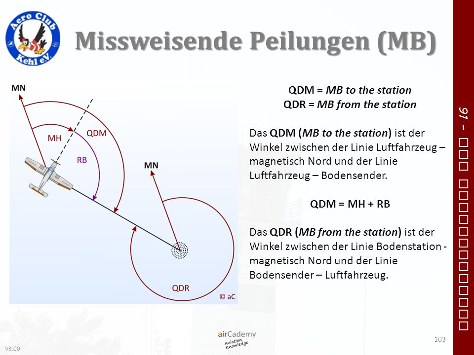 V3.00 91 – VFR Communication Missweisende Peilungen (MB) QDM = MB to the station QDR = MB from the station Das QDM (MB to the station) ist der Winkel