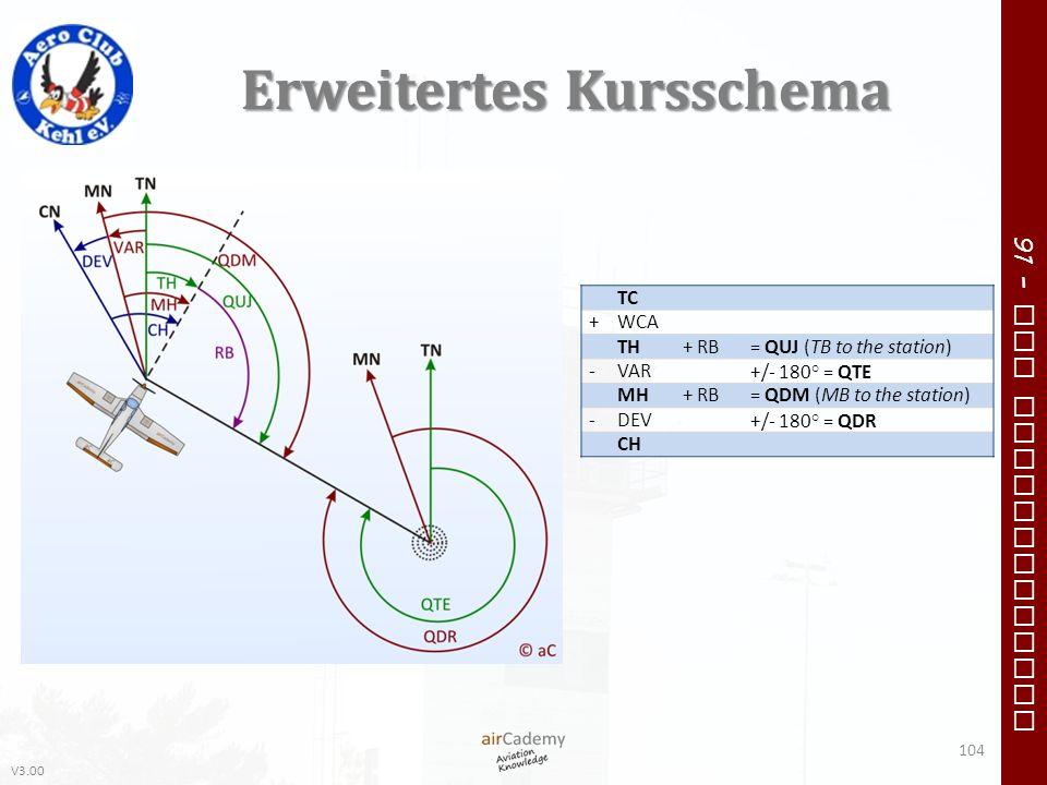 V3.00 91 – VFR Communication Erweitertes Kursschema TC +WCA TH+ RB= QUJ (TB to the station) -VAR +/- 180° = QTE MH+ RB= QDM (MB to the station) -DEV +