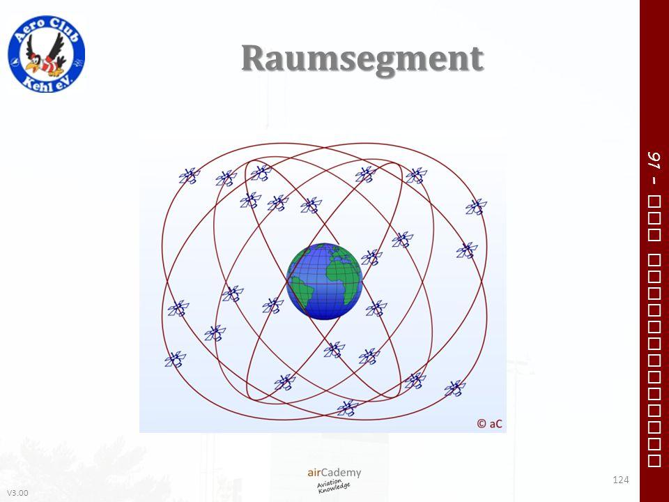 V3.00 91 – VFR Communication Raumsegment 124