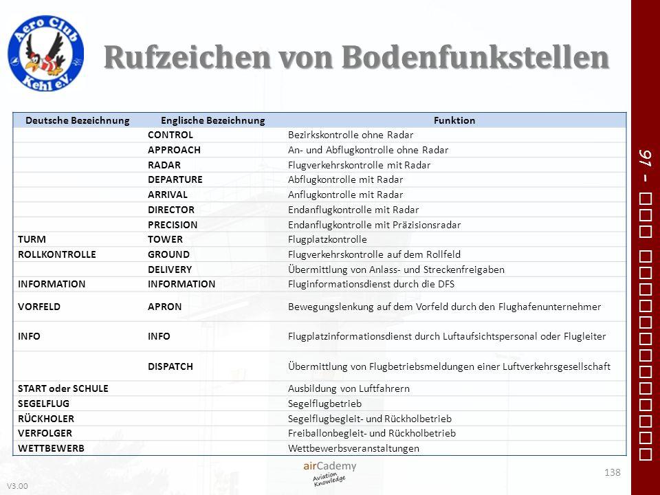 V3.00 91 – VFR Communication Rufzeichen von Bodenfunkstellen 138 Deutsche BezeichnungEnglische BezeichnungFunktion CONTROLBezirkskontrolle ohne Radar