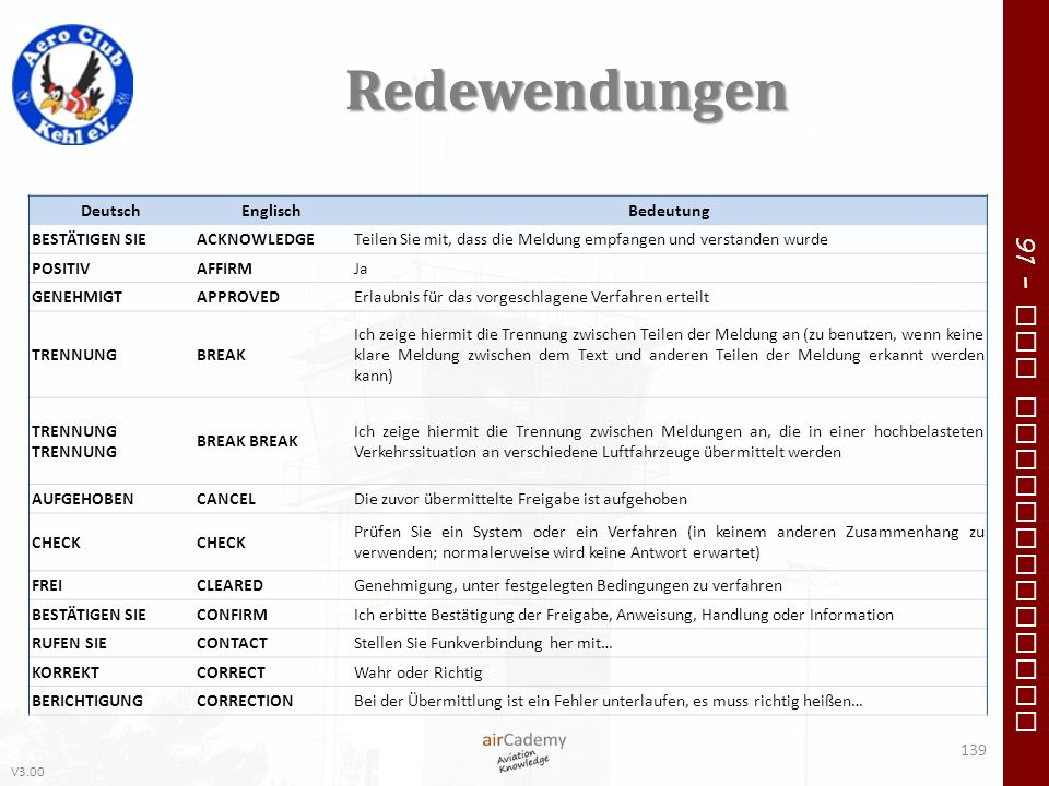 V3.00 91 – VFR Communication Redewendungen 139 DeutschEnglischBedeutung BESTÄTIGEN SIEACKNOWLEDGETeilen Sie mit, dass die Meldung empfangen und versta